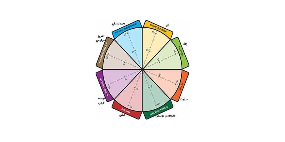 چرخه ی زندگی چیست ؟